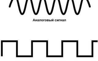 История перехода на цифровое телевидение в россии