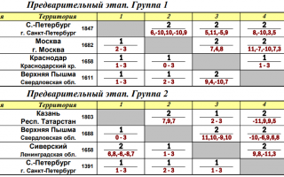 Топ-16 россии. смотрим онлайн!